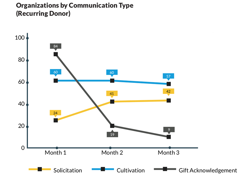Communication trends in nonprofit fundraising with recurring donors.
