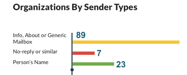 Chart of organizations by sender types.