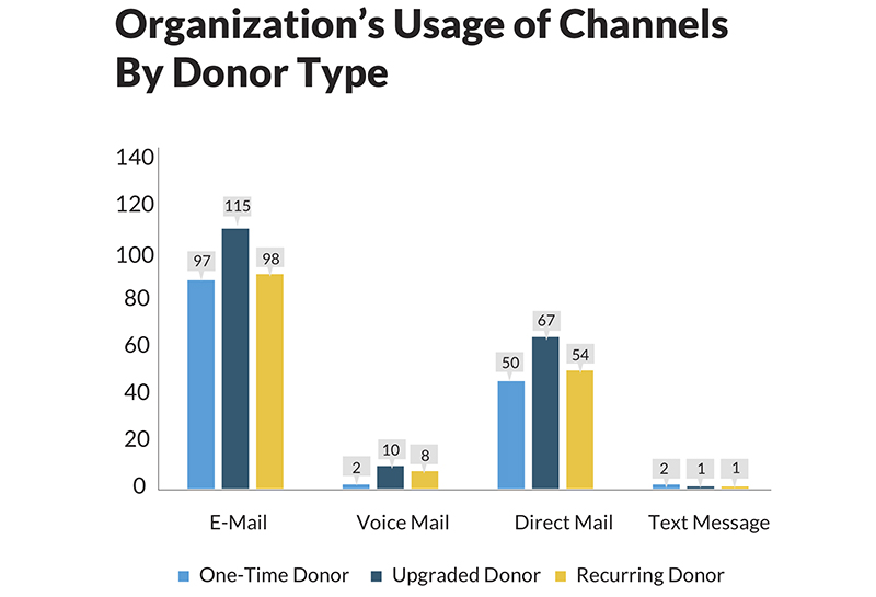 Chart of communication channels in recurring giving research: usage of email, direct mail, voicemail and text message.
