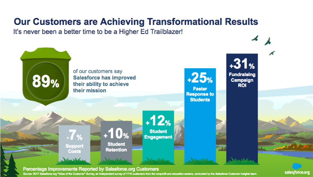 Higher ed institutions succeed with Salesforce.org Education Cloud.