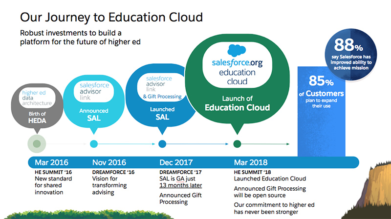 Journey to Salesforce.org Education Cloud