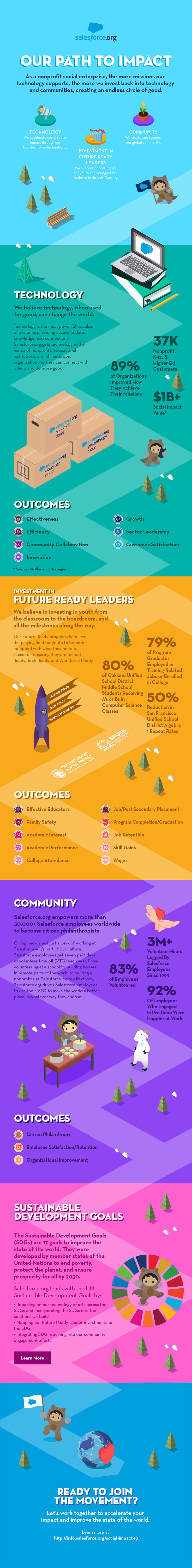 Social Impact Report Infographic