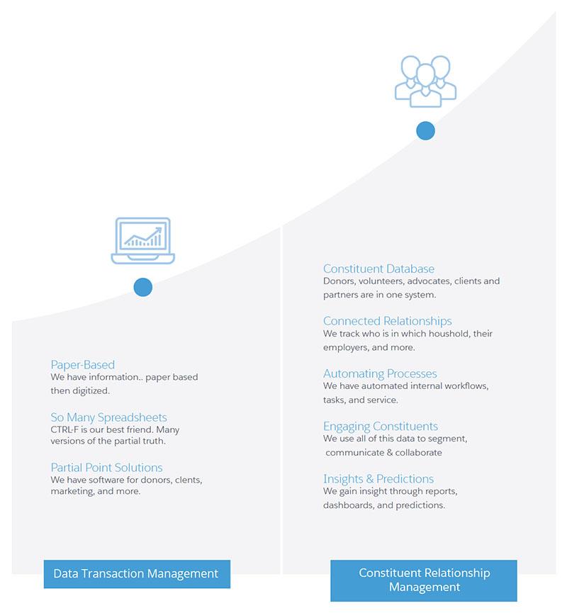CRM for nonprofits report