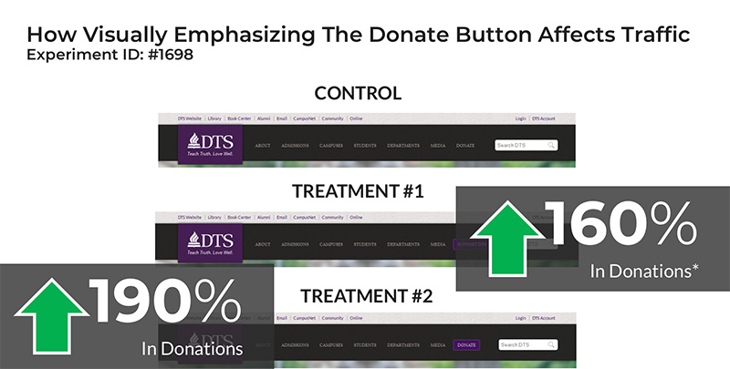 Increased donations as a result of webpage optimization for nonprofit fundraising