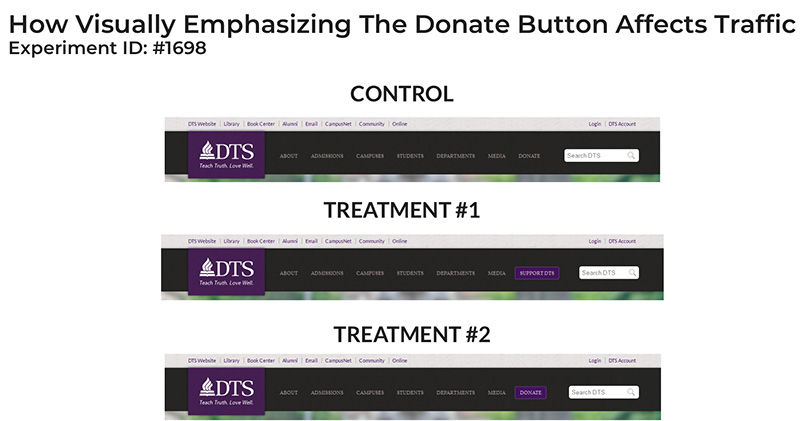 Donation button test for improving nonprofit fundraising