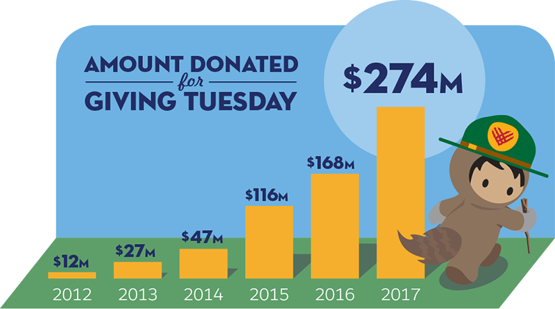 Giving Tuesday donations over time