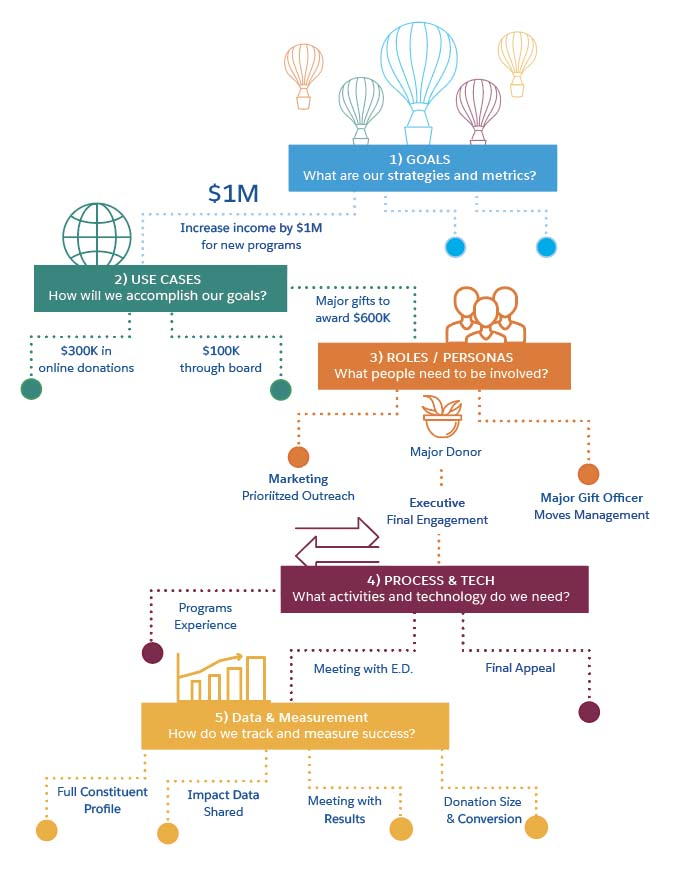 Nonprofit CRM process from the Idealware report