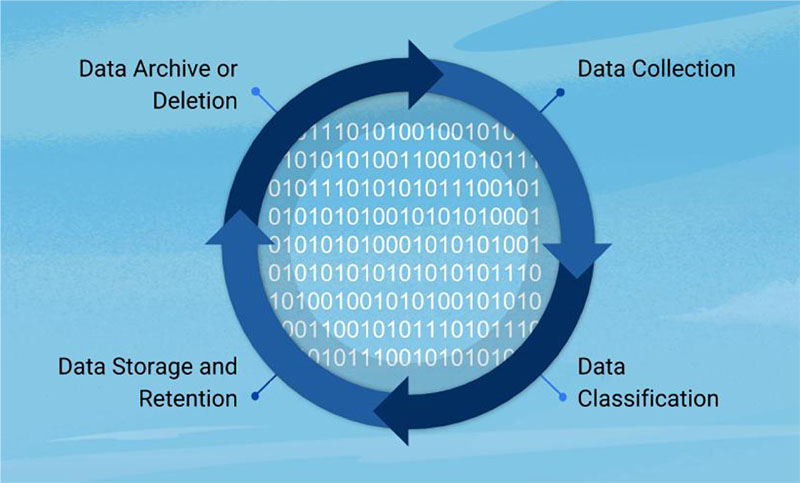 Steps to Building a Data Retention Policy