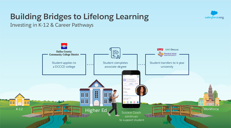 K-12 to college to career pathways