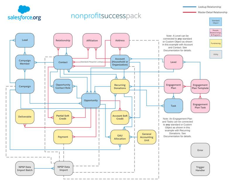 A diagram of the NPSP data model