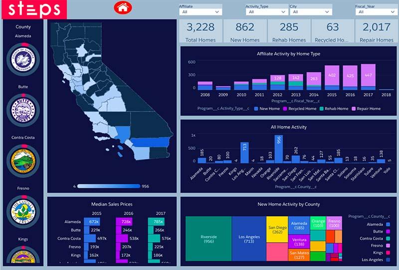 Einstein Analytics dashboard