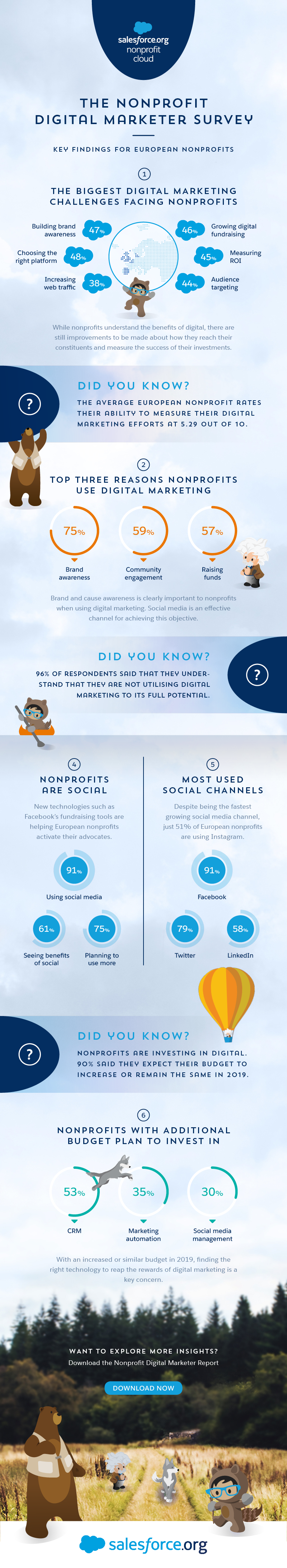 The Nonprofit Digital Marketer Survey Infographic