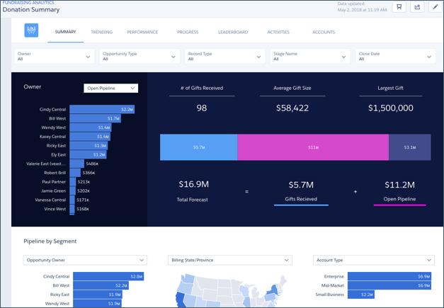 Donation Summary dashboard in Salesforce