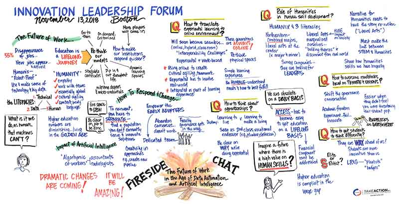 Graphic recording/infographic of a fireside chat on the future of work and higher education in the age of data automation and artificial intelligence