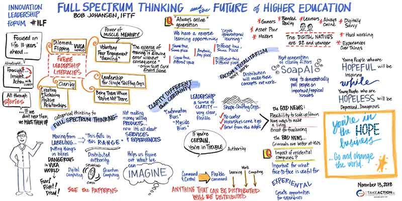 Graphic recording/infographic of full spectrum thinking and the future of higher education