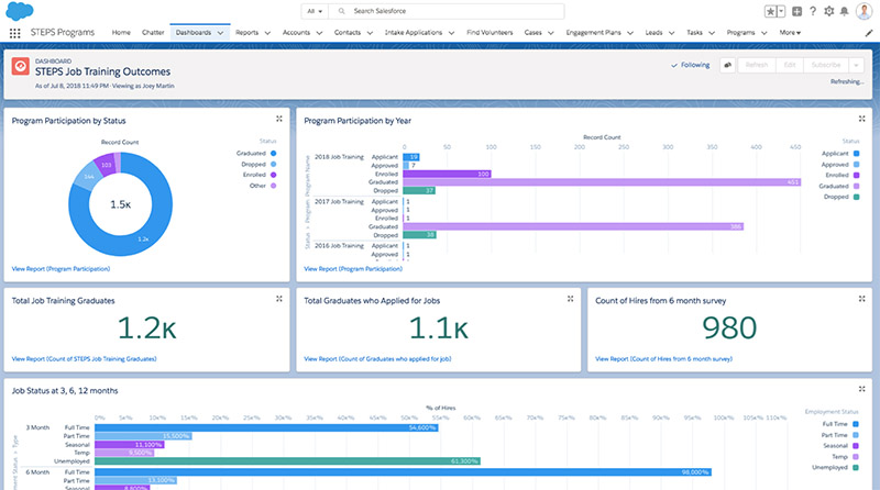 An example of a dashboard in NPSP