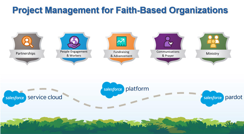 Nonprofit project management process