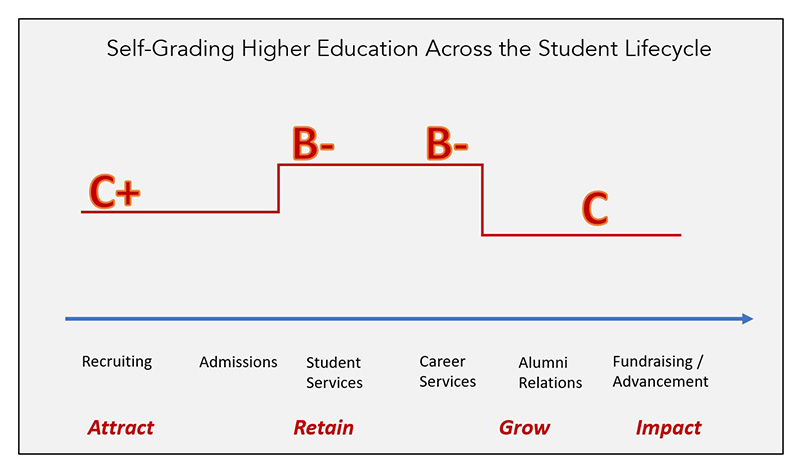 Self-grading higher education across the student lifecycle