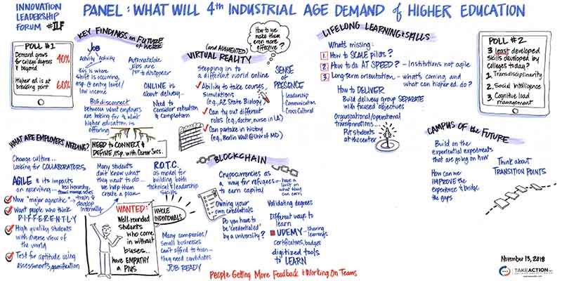 Graphic recording/infographic of what the 4th industrial age will demand of higher education