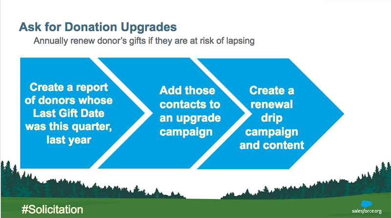 Donation upgrades, campaigns and marketing automation