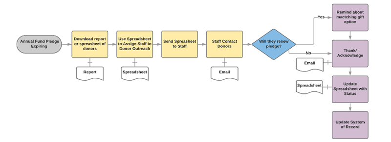 Example of a Process Map