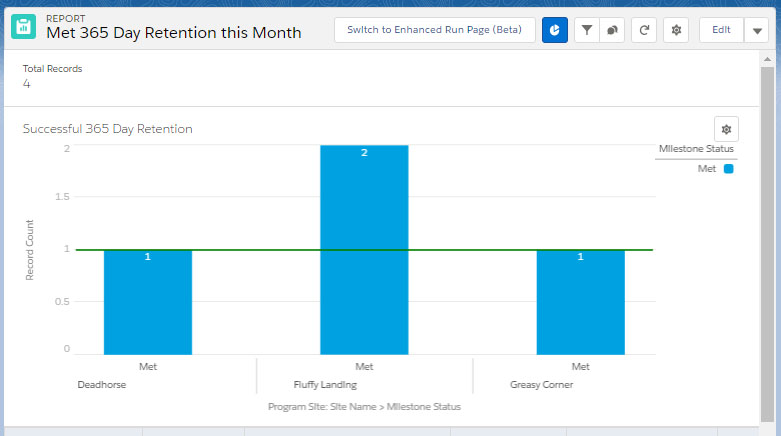 Met 365 Day Retention this Month report
