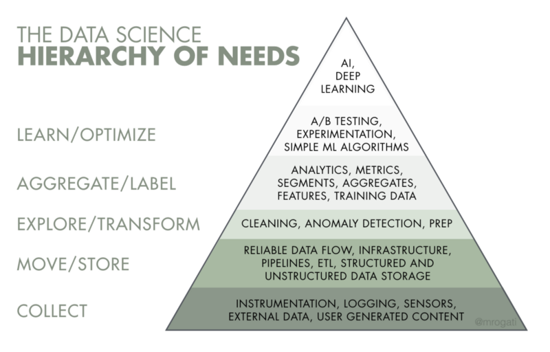 The Data Science Hierarchy of Needs, by data science & AI advisor Monica Rogati (@mrogati on Twitter). Used with permission.