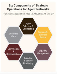 Six components of agent network operations