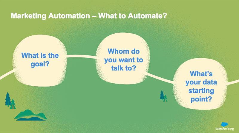 The marketing automation journey