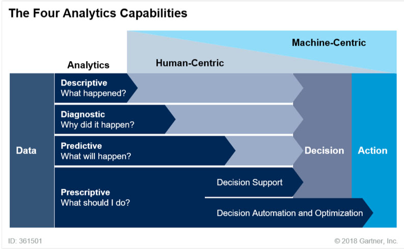 Four analytics capabilities chart