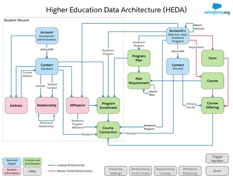 A diagram of the HEDA data model