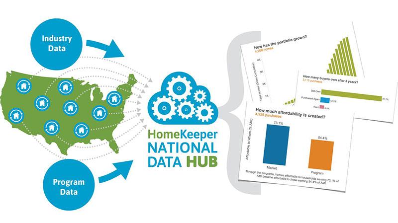 Program Management Technology Insights from HomeKeeper