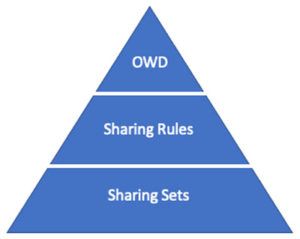 Organization-Wide Sharing Defaults (OWDs)