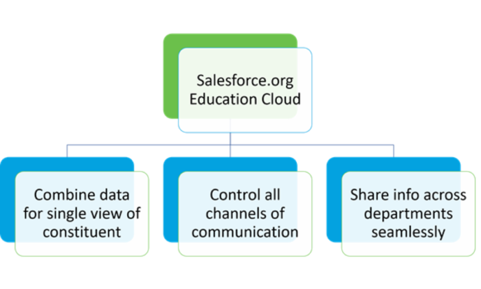 Graphic showing Education Cloud features that support consistency and personalization