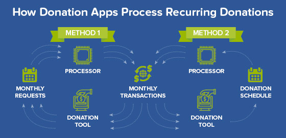 Payment processors generally process recurring donations in one of two ways, one involving a single schedule and the other involving multiple