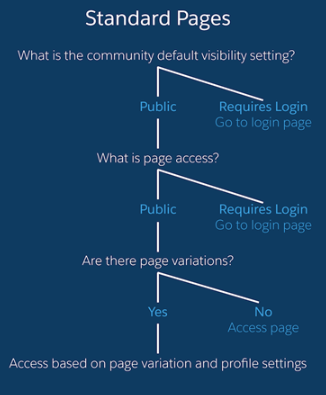 Validate Your User's Experience