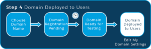 Four guided steps for enabling, testing, and deploying My Domain