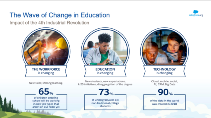 Three Transformations Shaping the Future of Education - Salesforce.org