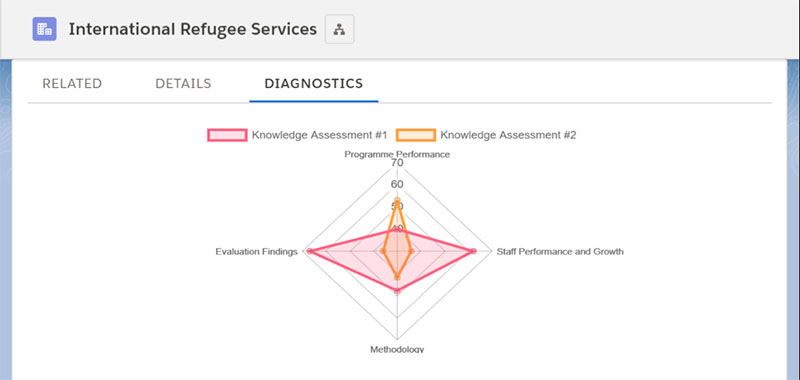 Scores from Amp Impact Submissions can be reviewed in radar charts to visualize different dimensions of capacity, risk, performance, or progress