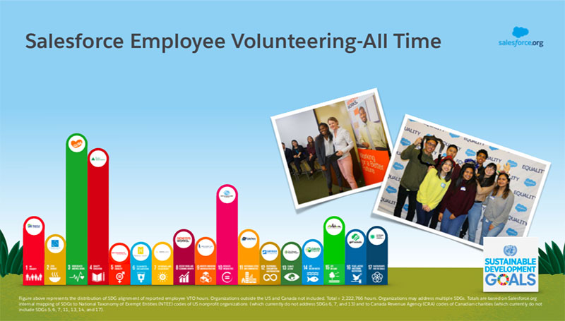 An example of reporting on the SDGs: Salesforce employee volunteering summary, by which goal the volunteering activity relates to.