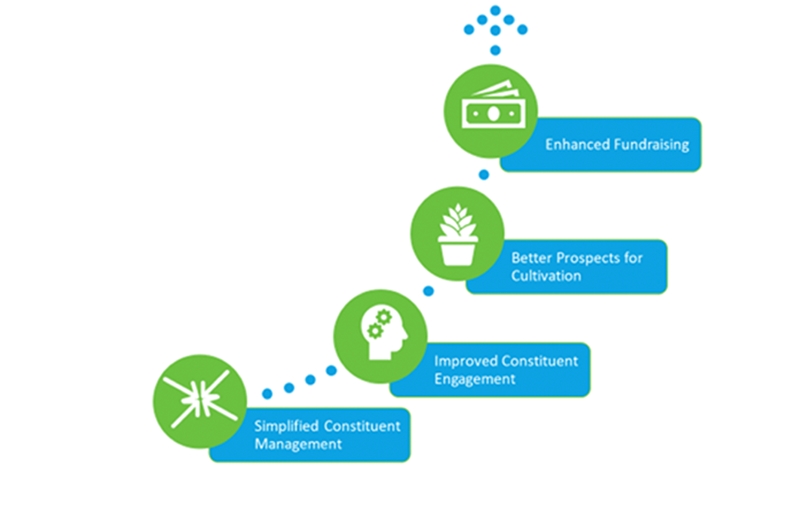 Graphic showing the connection between strong constituent management and enhanced fundraising