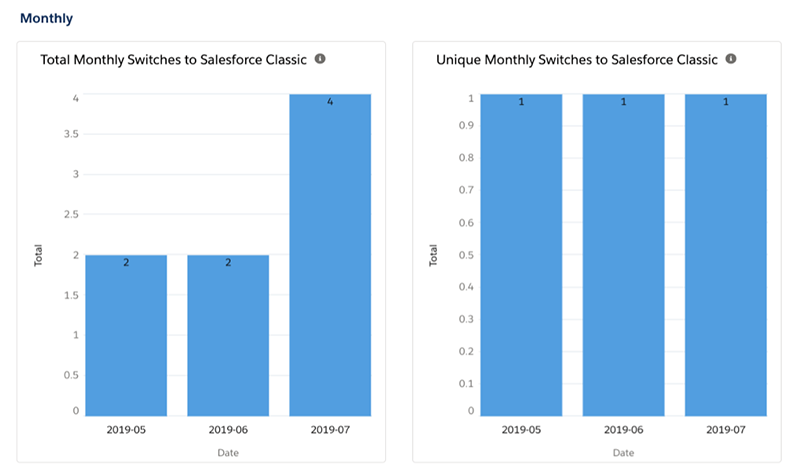 Charts depicting monthly switches to Salesforce Classic