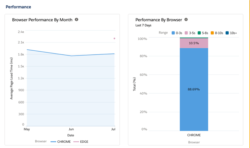 Charts depicting browser performance