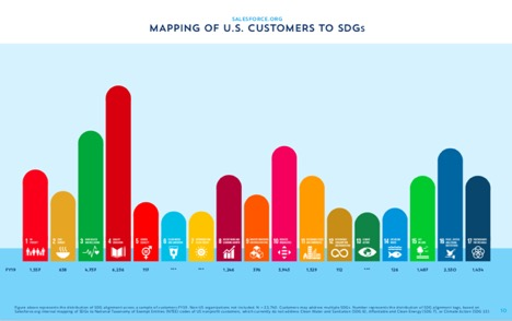 Mapping of Salesforce.org U.S. customers to the SDGs. Source: 2019 Salesforce.org Social Impact Report.