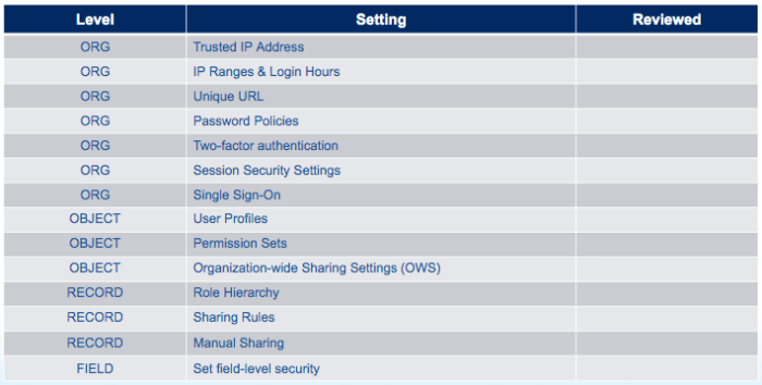 Review Your User Permissions Periodically