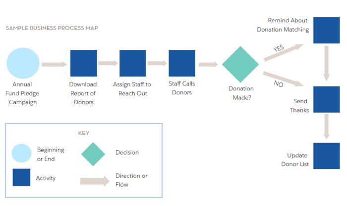 Map Your Business Process Before Mirroring it in Salesforce