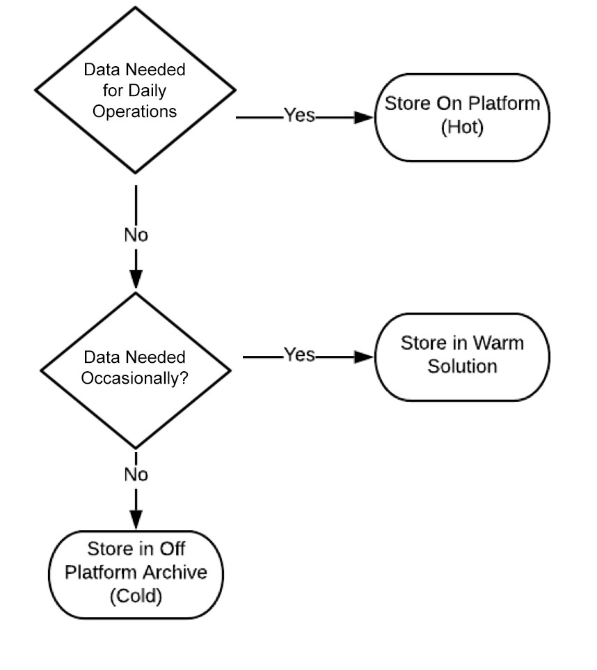A flow chart describing how to evaluate what data should be stored in hot, warm, or cold storage. If the data is needed for daily operations, store on platform. If it is needed occasionally, store in a warm solution. Store all other data off platform in cold storage.