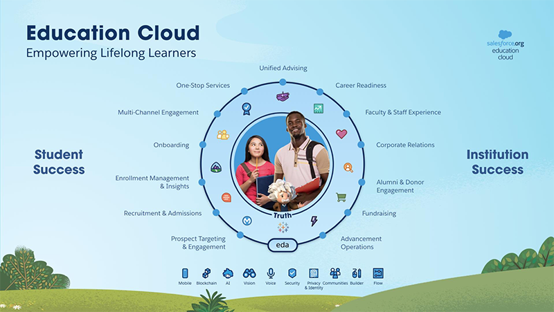 Education Cloud powers student success and institution success.