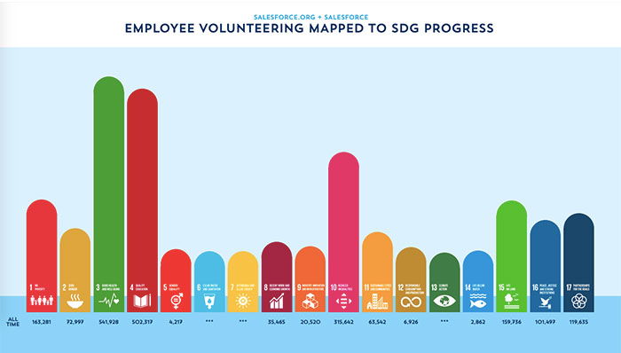The 17 Sustainable Development Goals and the number of all-time employee volunteer hours volunteered provided to support US organizations mapped to the goals. Note: U.S. organizations were mapped to the goals via National Taxonomy of Exempt Entities (NTEE) code, which do not provide a direct mapping for goals 6, 7, and 13.