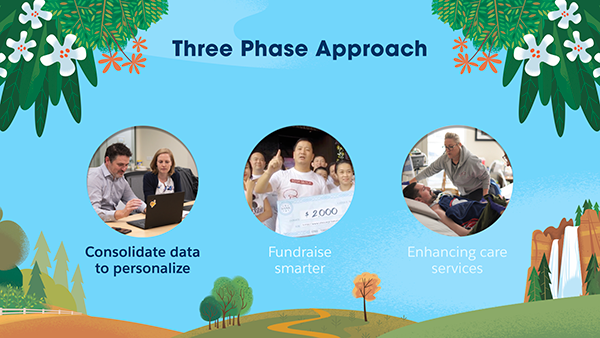 The ALS Association's three phase approach to nonprofit CRM